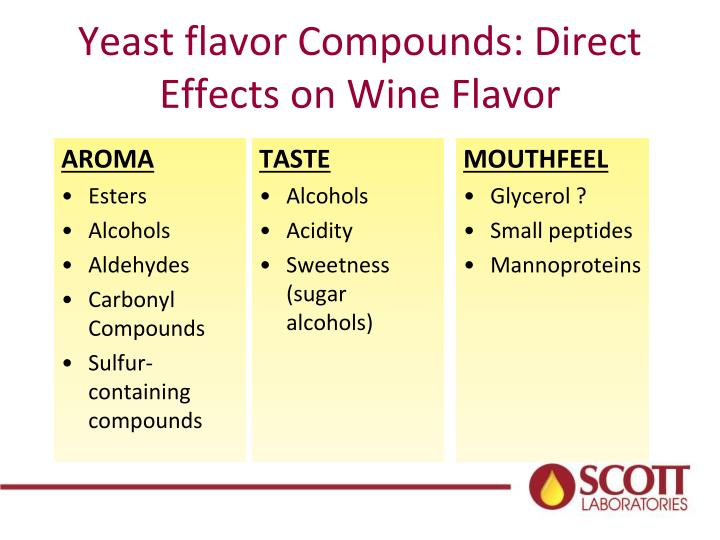 Yeast flavor Compounds: Direct Effects on Wine Flavor