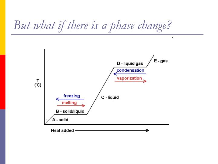 But what if there is a phase change?