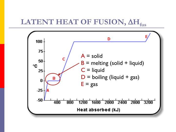 LATENT HEAT OF FUSION,