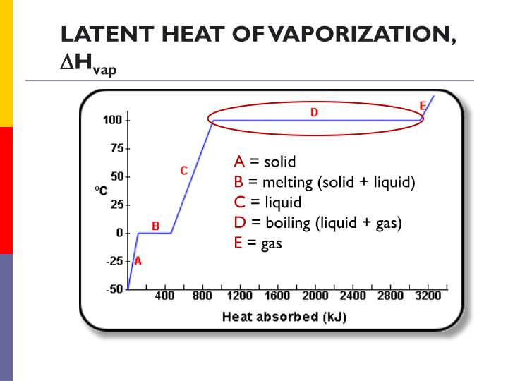 LATENT HEAT OF VAPORIZATION,