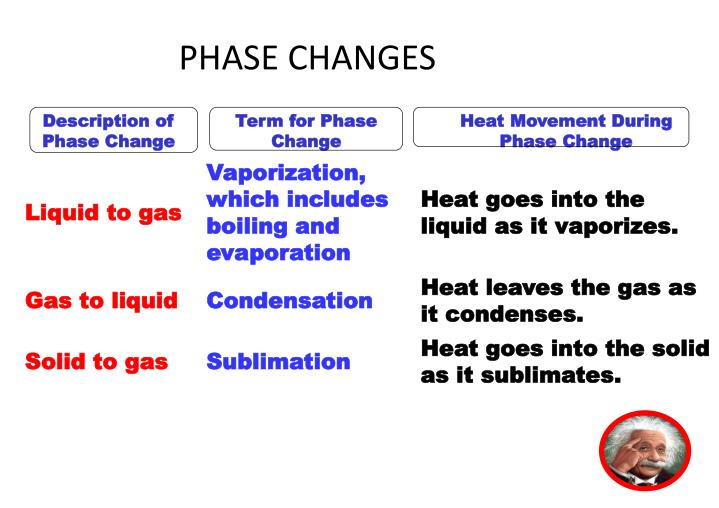 PHASE CHANGES