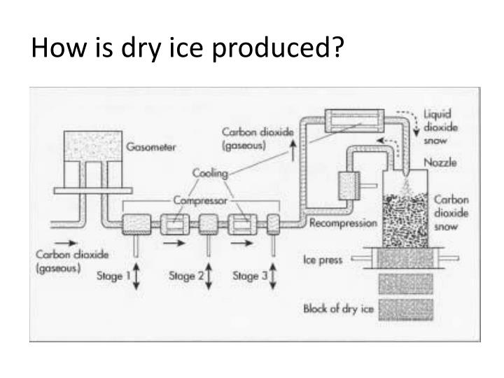 How is dry ice produced?