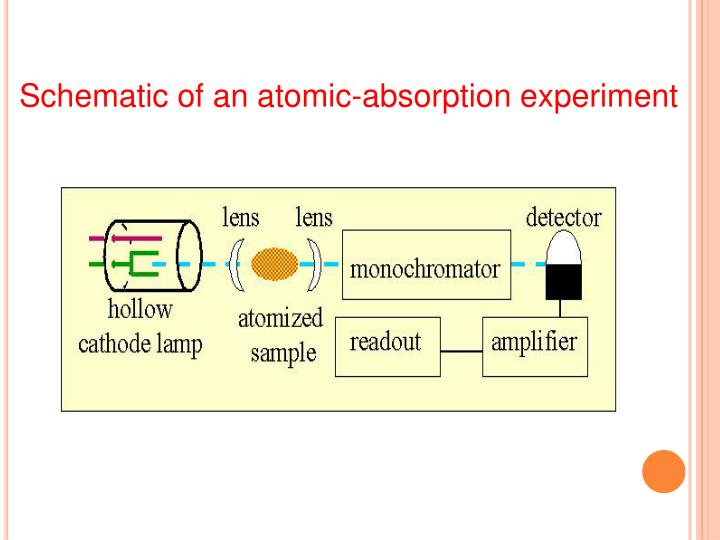 Schematic of an atomic-absorption experiment
