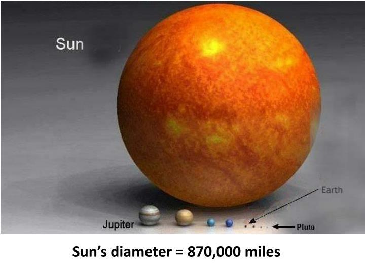 Sun's diameter = 870,000 miles