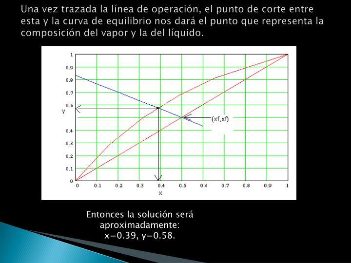 Una vez trazada la línea de operación, el punto de corte entre esta y la curva de equilibrio nos dará el punto que representa la composición del vapor y la del líquido.