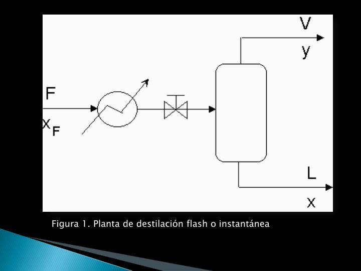 Figura 1. Planta de destilación flash o instantánea