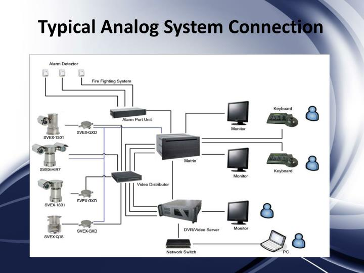Typical Analog System Connection