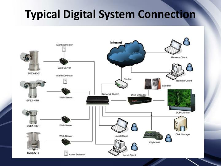 Typical Digital System Connection