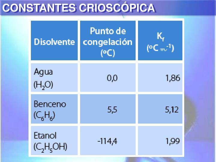 CONSTANTES CRIOSCÓPICA