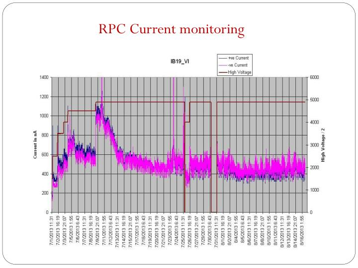 RPC Current