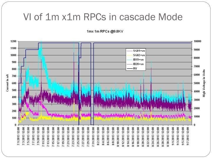 VI of 1m x1m RPCs in cascade Mode