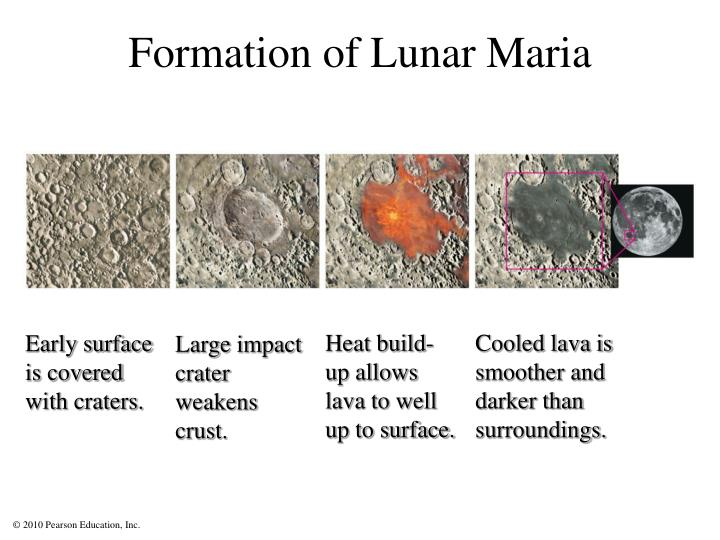 Formation of Lunar Maria