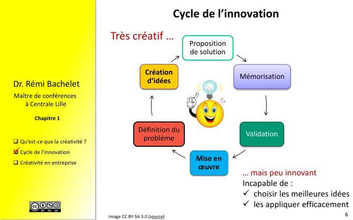 Cycle de l'innovation
