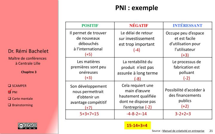 PNI : exemple