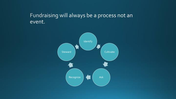 Fundraising will always be a process not an event.