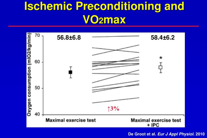 Ischemic Preconditioning and VO