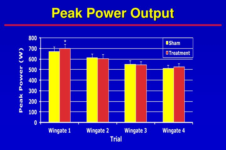 Peak Power Output