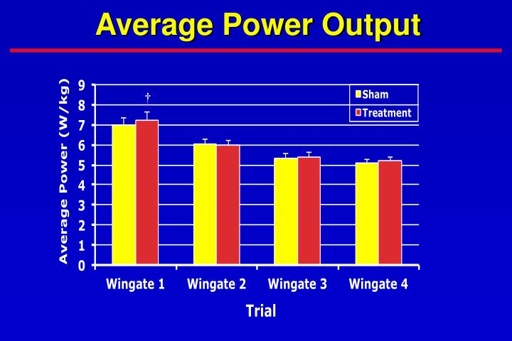 Average Power Output