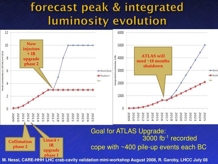 forecast peak & integrated luminosity evolution