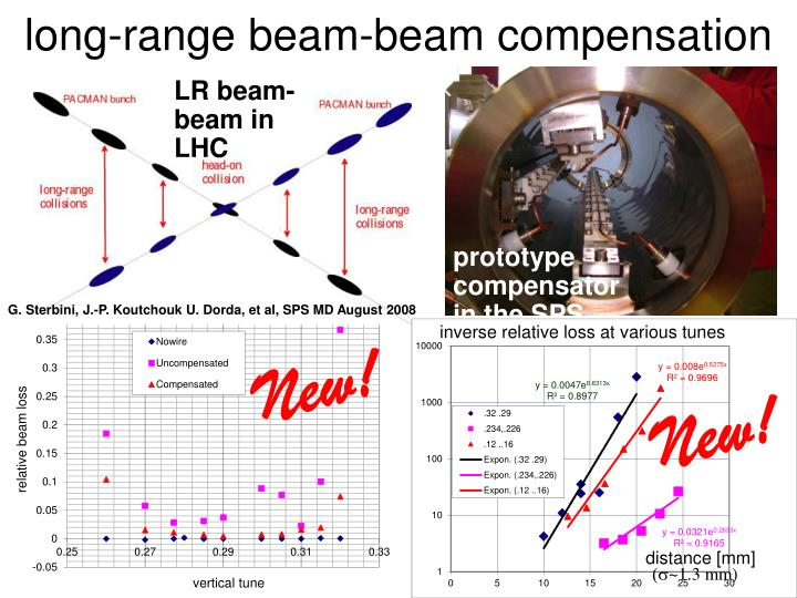 long-range beam-beam compensation