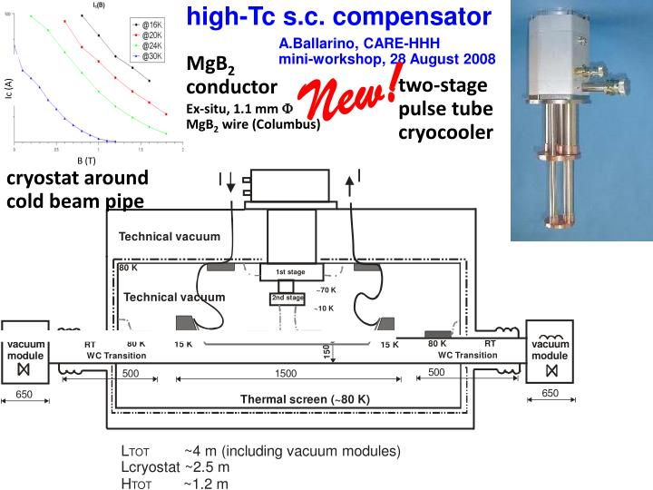 high-Tc s.c. compensator