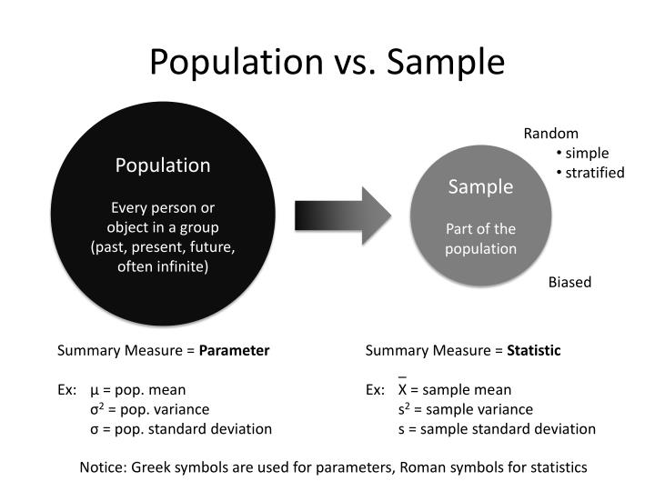 Population vs. Sample