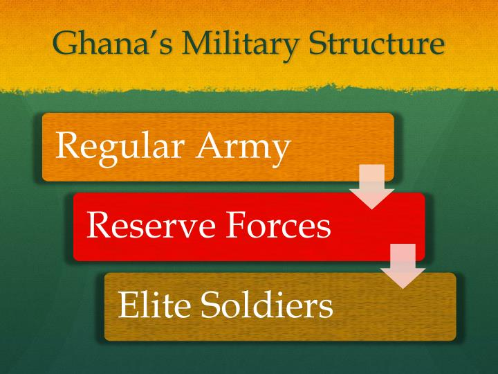 Ghana's Military Structure