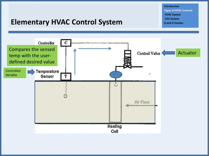 Hvac Control System : Ppt introduction to hvac controls powerpoint