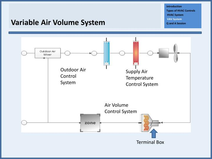 Ppt Introduction To Hvac Controls Powerpoint