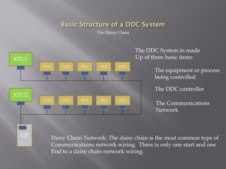 Basic Structure of a DDC System
