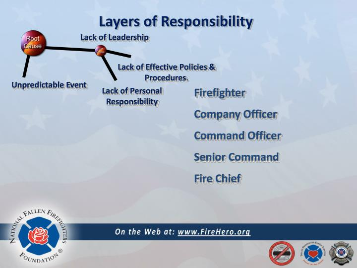 Layers of Responsibility