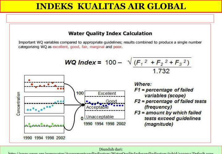 INDEKS  KUALITAS AIR GLOBAL