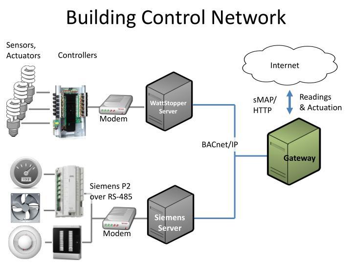 Building Control Network