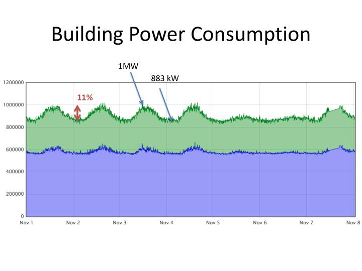 Building power consumption