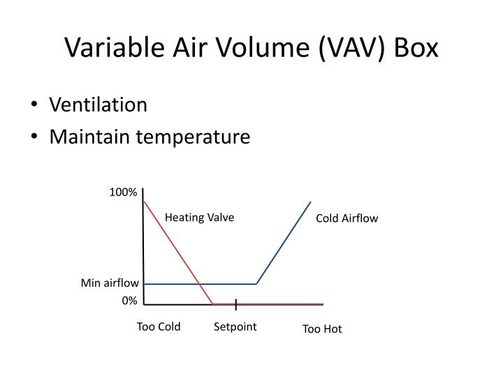 Variable Air Volume (VAV) Box