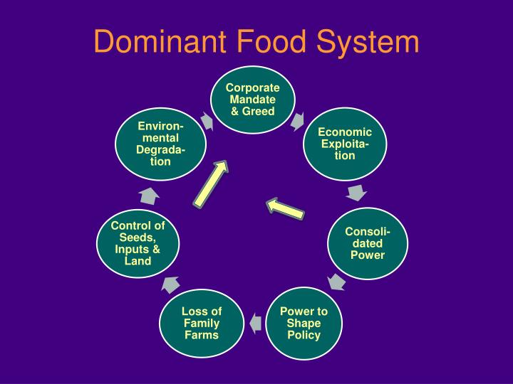 Dominant Food System