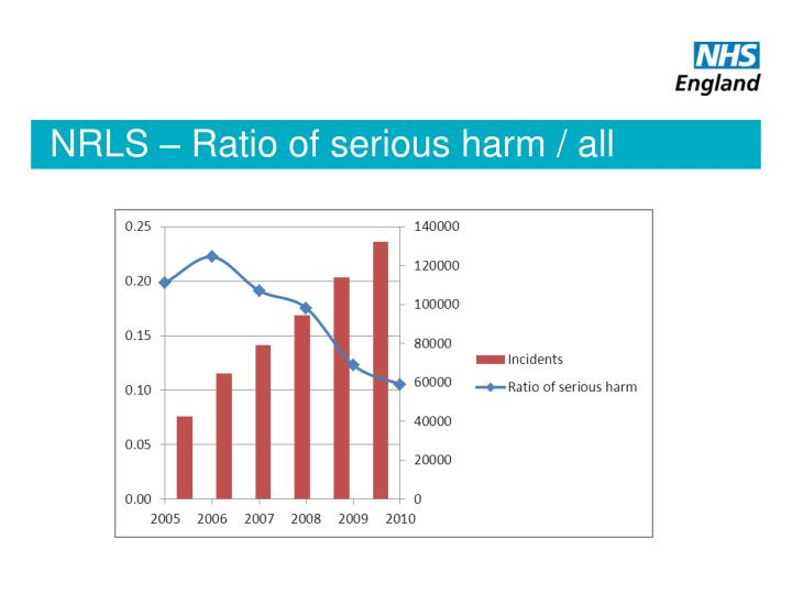 NRLS – Ratio of serious harm / all