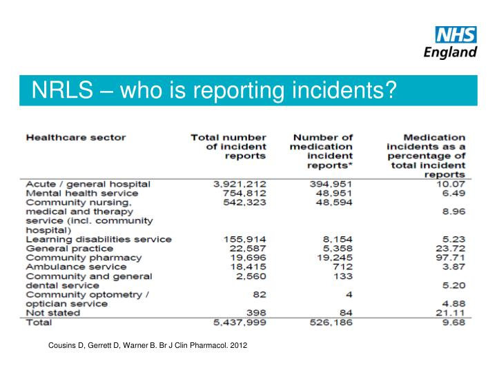 NRLS – who is reporting incidents?