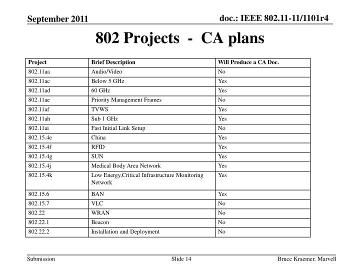 802 Projects  -  CA plans