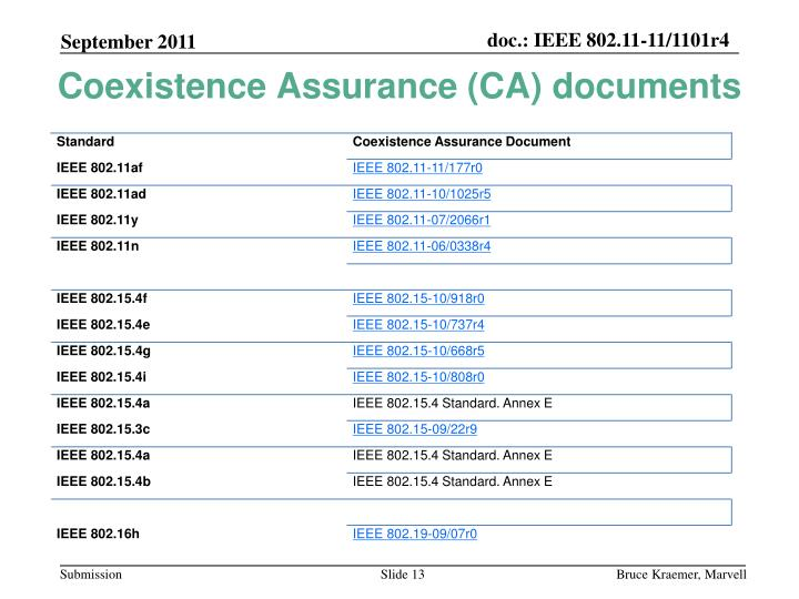 Coexistence Assurance (CA) documents