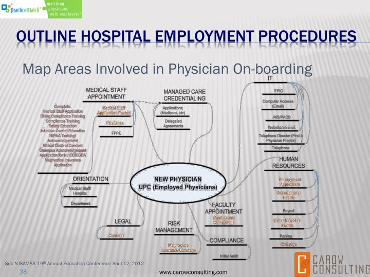 Outline hospital employment procedures