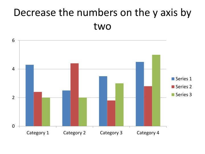 Decrease the numbers on the y axis by two