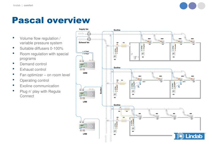 Pascal overview