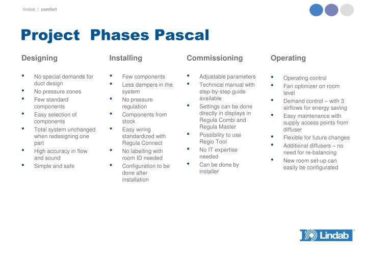 Project  Phases Pascal