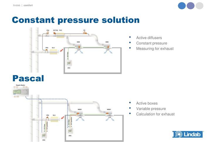 Constant pressure solution