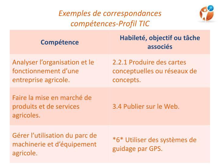 Exemples de correspondances