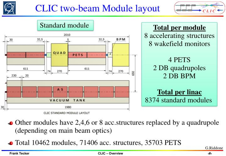CLIC two-beam Module layout