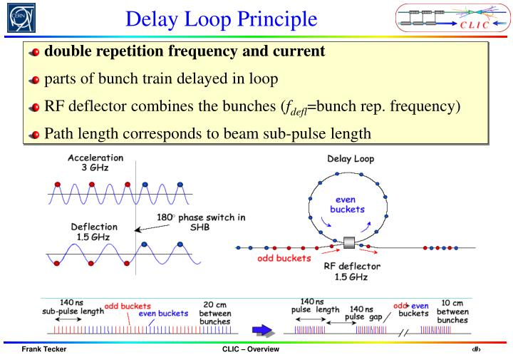 Delay Loop Principle
