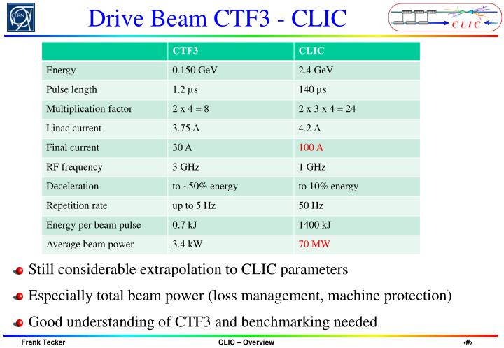 Drive Beam CTF3 - CLIC