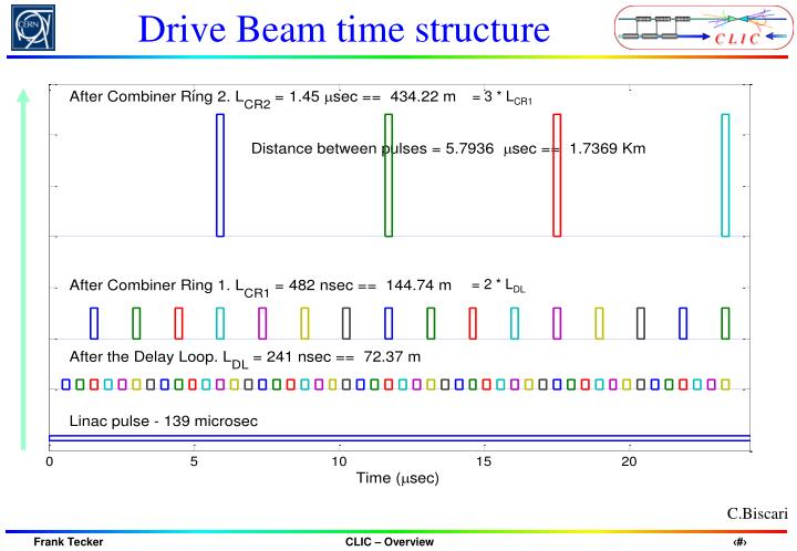 Drive Beam time structure